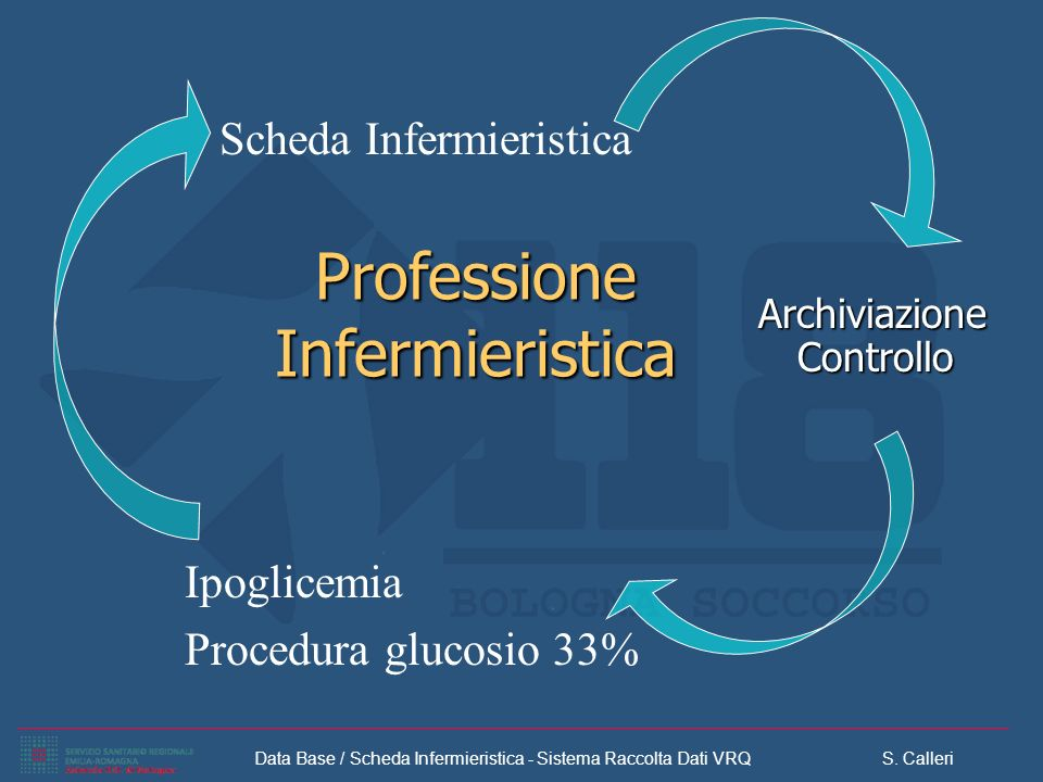 Data Base / Scheda Infermieristica - Sistema Raccolta Dati VRQ S. Calleri Professione Infermieristica Archiviazione Controllo Scheda Infermieristica I