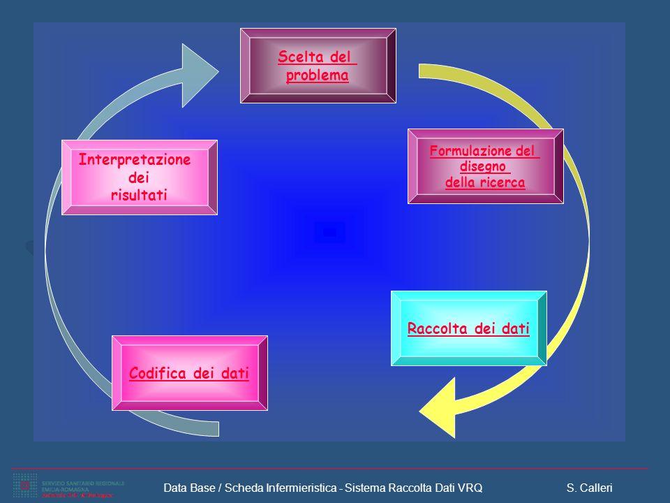 Data Base / Scheda Infermieristica - Sistema Raccolta Dati VRQ S. Calleri Scelta del problema Raccolta dei dati Formulazione del disegno della ricerca