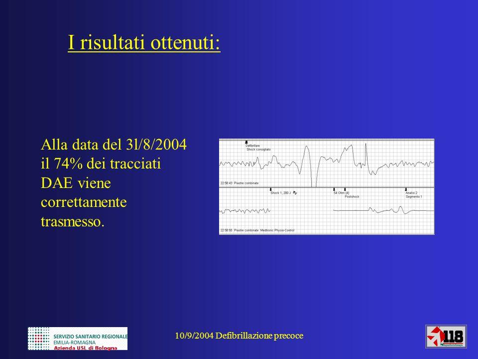 10/9/2004 Defibrillazione precoce Alla data del 3l/8/2004 il 74% dei tracciati DAE viene correttamente trasmesso. I risultati ottenuti:
