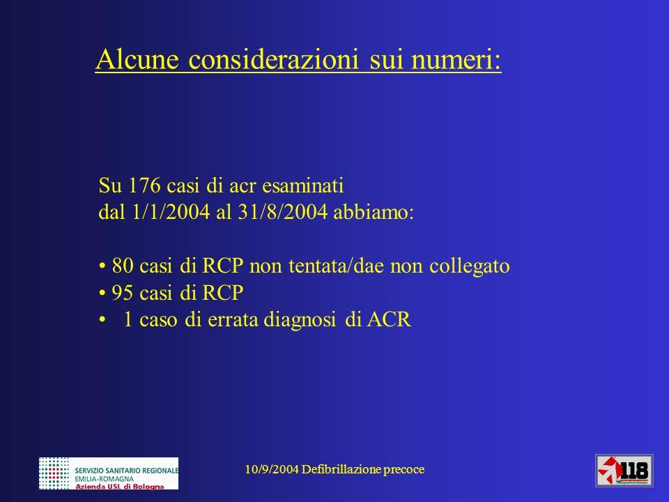 10/9/2004 Defibrillazione precoce Alcune considerazioni sui numeri: Su 176 casi di acr esaminati dal 1/1/2004 al 31/8/2004 abbiamo: 80 casi di RCP non