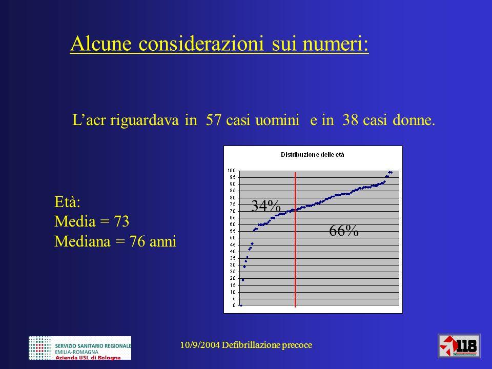 10/9/2004 Defibrillazione precoce Alcune considerazioni sui numeri: Lacr riguardava in 57 casi uomini e in 38 casi donne. Età: Media = 73 Mediana = 76