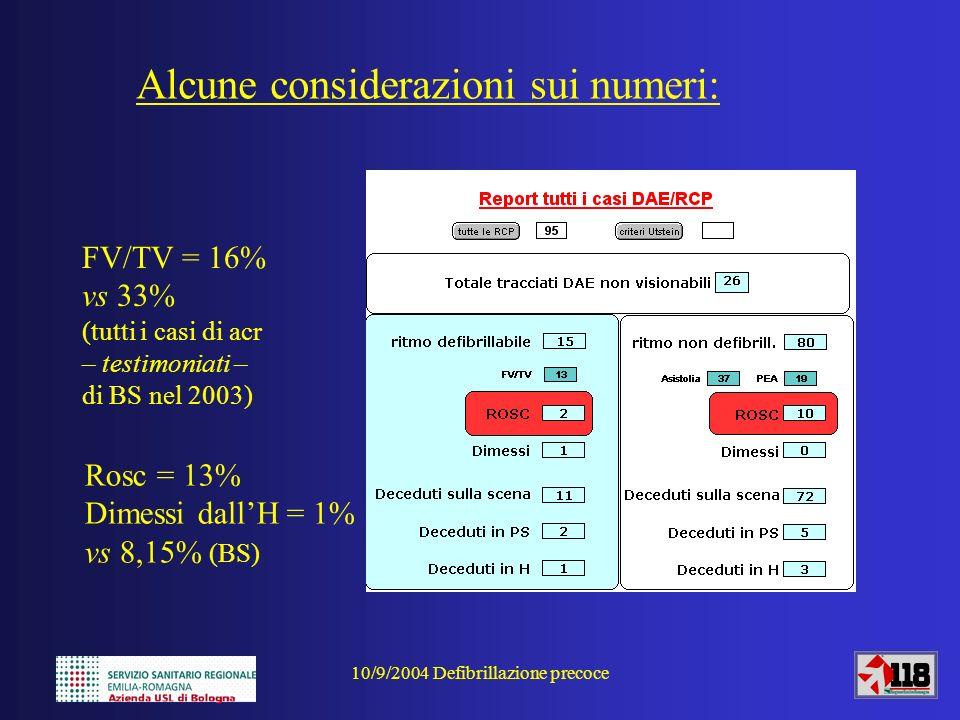 10/9/2004 Defibrillazione precoce Alcune considerazioni sui numeri: FV/TV = 16% vs 33% (tutti i casi di acr – testimoniati – di BS nel 2003) Rosc = 13