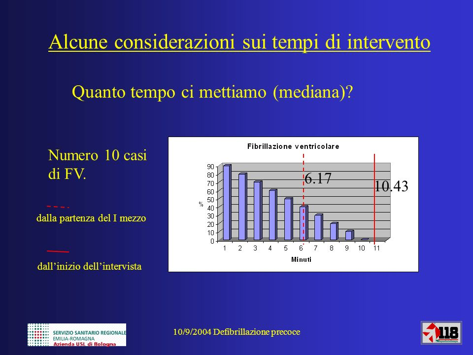10/9/2004 Defibrillazione precoce Numero 10 casi di FV. Quanto tempo ci mettiamo (mediana)? Alcune considerazioni sui tempi di intervento 10.43 6.17 d