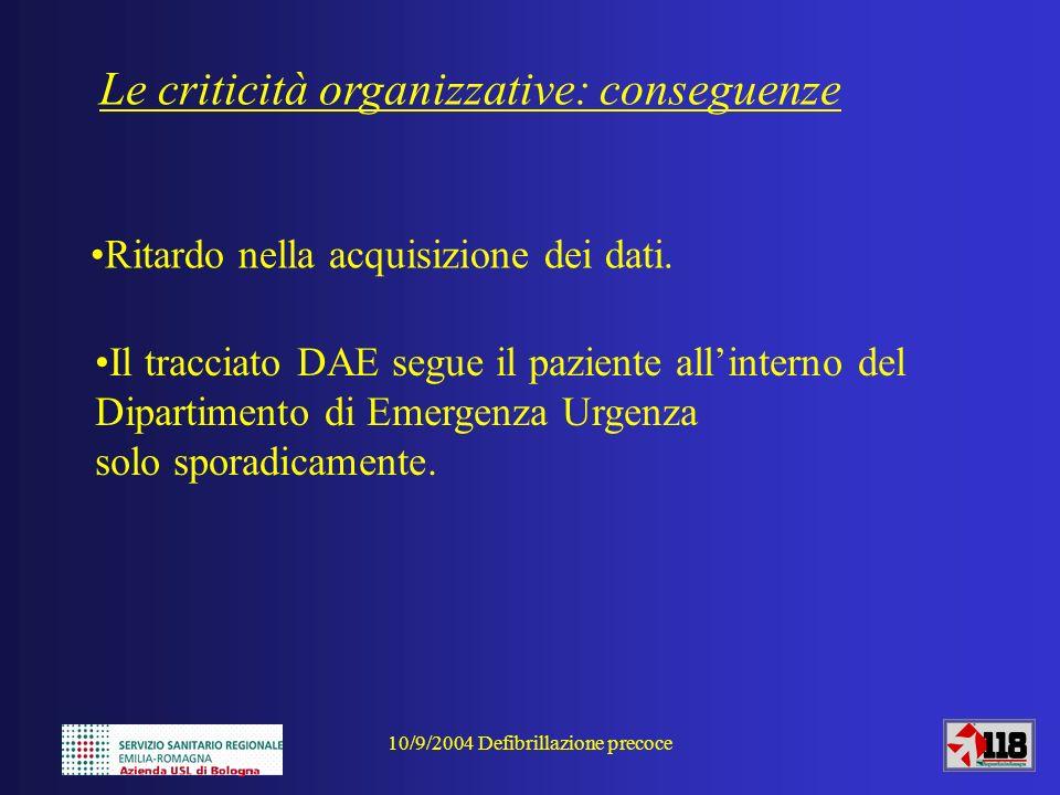 10/9/2004 Defibrillazione precoce Alcune considerazioni sui numeri: Su 176 casi di acr esaminati dal 1/1/2004 al 31/8/2004 abbiamo: 80 casi di RCP non tentata/dae non collegato 95 casi di RCP 1 caso di errata diagnosi di ACR