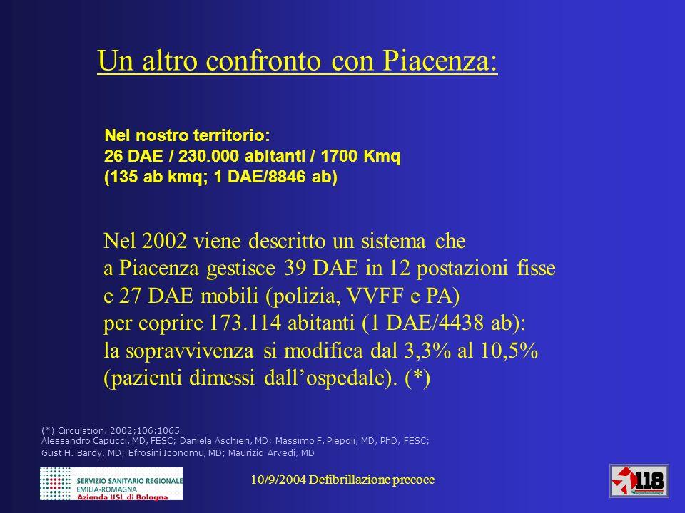 10/9/2004 Defibrillazione precoce Nel nostro territorio: 26 DAE / 230.000 abitanti / 1700 Kmq (135 ab kmq; 1 DAE/8846 ab) Un altro confronto con Piace