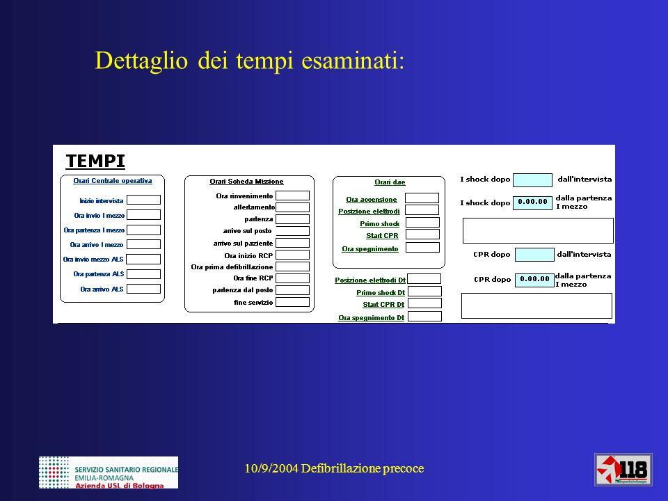 10/9/2004 Defibrillazione precoce Nel nostro territorio: 26 DAE / 230.000 abitanti / 1700 Kmq (135 ab kmq; 1 DAE/8846 ab) Un altro confronto con Piacenza: Nel 2002 viene descritto un sistema che a Piacenza gestisce 39 DAE in 12 postazioni fisse e 27 DAE mobili (polizia, VVFF e PA) per coprire 173.114 abitanti (1 DAE/4438 ab): la sopravvivenza si modifica dal 3,3% al 10,5% (pazienti dimessi dallospedale).