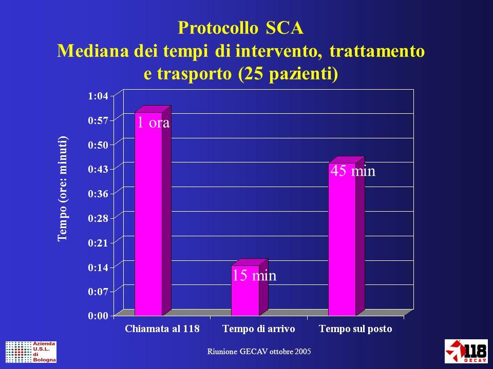 Riunione GECAV ottobre 2005 Protocollo SCA Mediana dei tempi di intervento, trattamento e trasporto (25 pazienti) Tempo (ore: minuti) 1 h 25 17 min 1 h 12 1 h 42