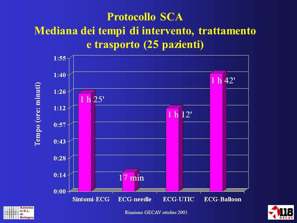 Riunione GECAV ottobre 2005 Età mediana: 63 aa Range: 40 – 92 aa Sesso: M / F 17 / 8 TNK 10 abciximab 15 Protocollo SCA (2) Casistica dal luglio 2004 ad oggi: 25 pazienti 2 PTCA facilitate 4 PTCA di salvataggio 1 PTCA in elezione 2 non indicate 1 decesso preospedaliero Terapia: PTCA primaria *