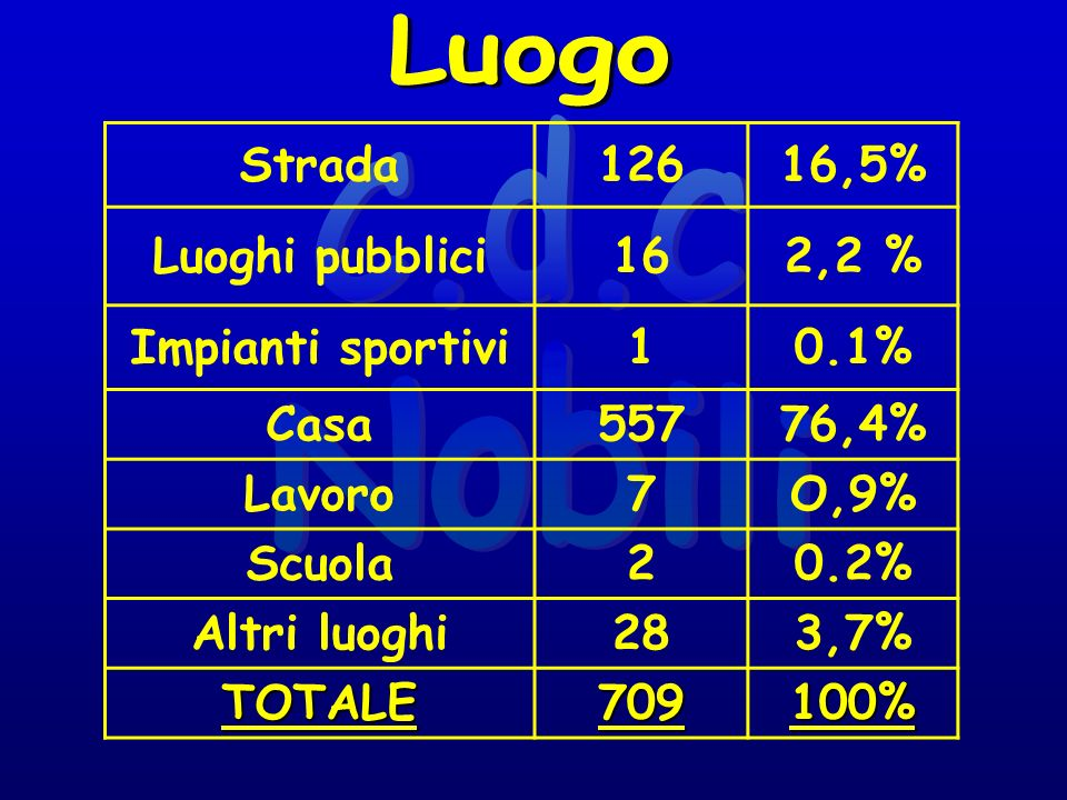 Strada12616,5% Luoghi pubblici162,2 % Impianti sportivi10.1% Casa55776,4% Lavoro7O,9% Scuola20.2% Altri luoghi283,7% TOTALE709100%