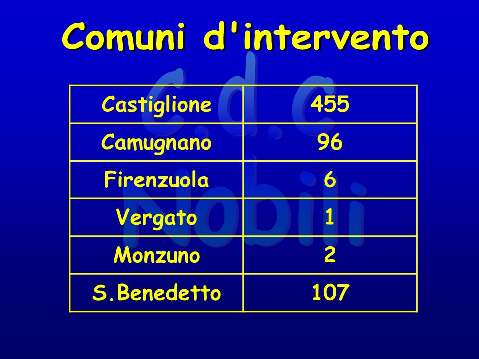 Castiglione455 Camugnano96 Firenzuola6 Vergato1 Monzuno2 S.Benedetto107