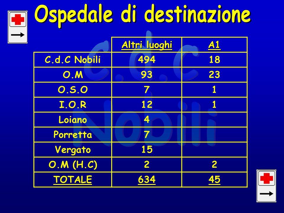 Altri luoghi A1 C.d.C Nobili49418 O.M9323 O.S.O71 I.O.R121 Loiano4 Porretta7 Vergato15 O.M (H.C)22 TOTALE63445