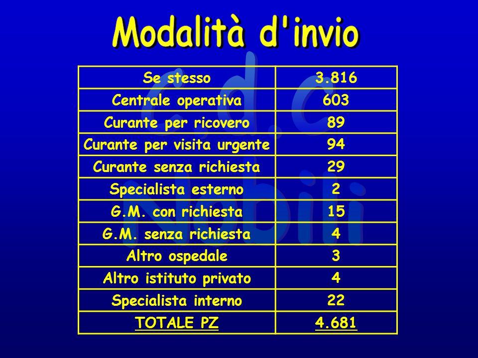 Bianco785 Verde3.524 Giallo331 Rosso41 TOTALE4.681