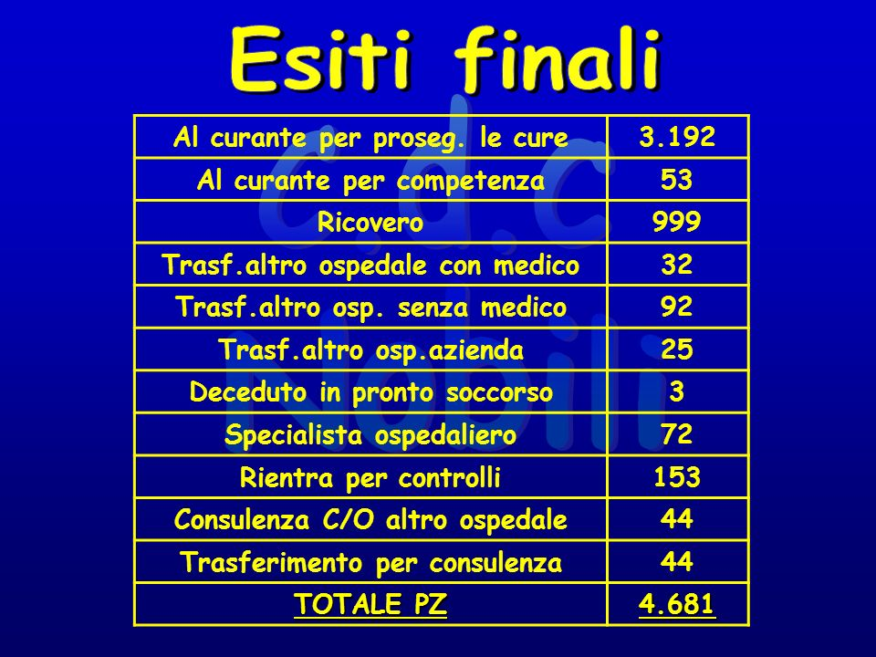 Cardiologia139 Chirurgia165 Medicina579 Ortopedia116 TOTALE999