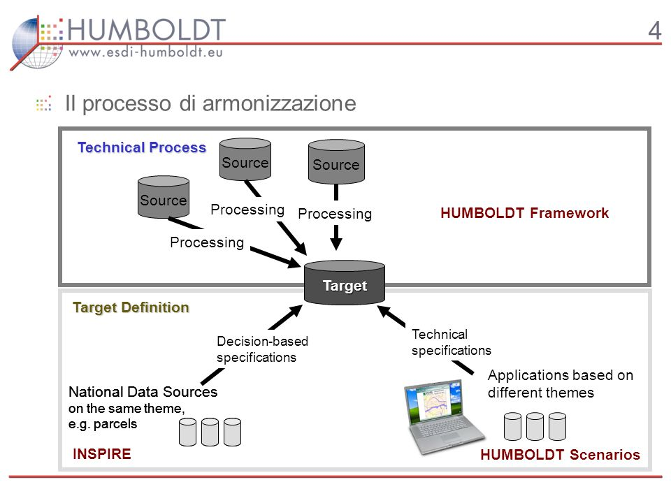 4 Il processo di armonizzazione Target Definition Technical Process Target Source Processing National Data Sources on the same theme, e.g.
