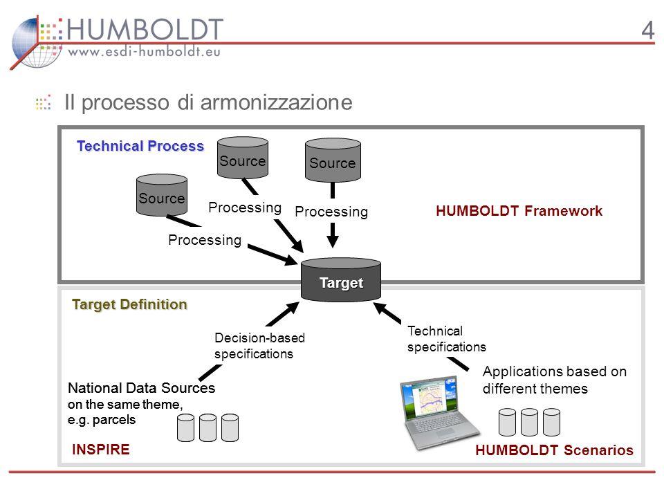 4 Il processo di armonizzazione Target Definition Technical Process Target Source Processing National Data Sources on the same theme, e.g. parcels Dec