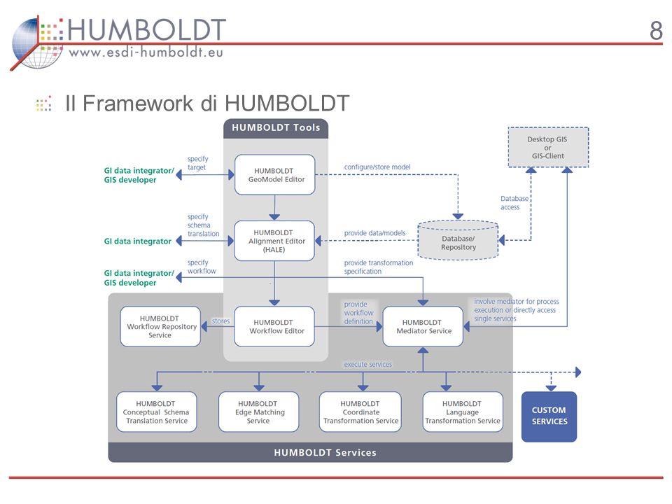 8 Il Framework di HUMBOLDT