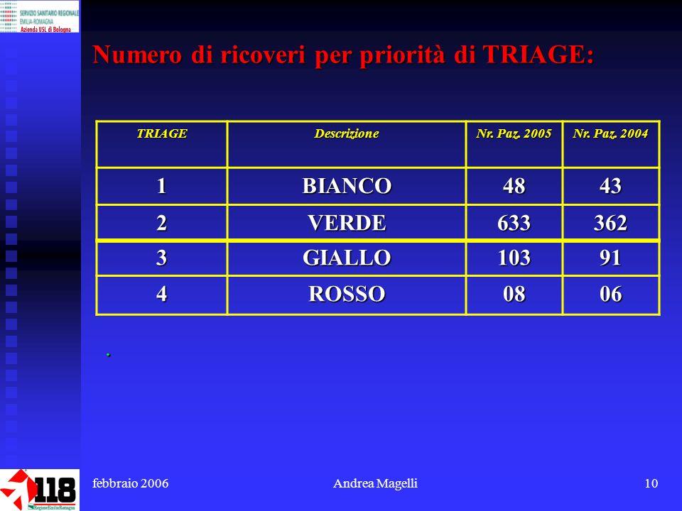 febbraio 2006Andrea Magelli10 Numero di ricoveri per priorità di TRIAGE: TRIAGEDescrizione Nr.