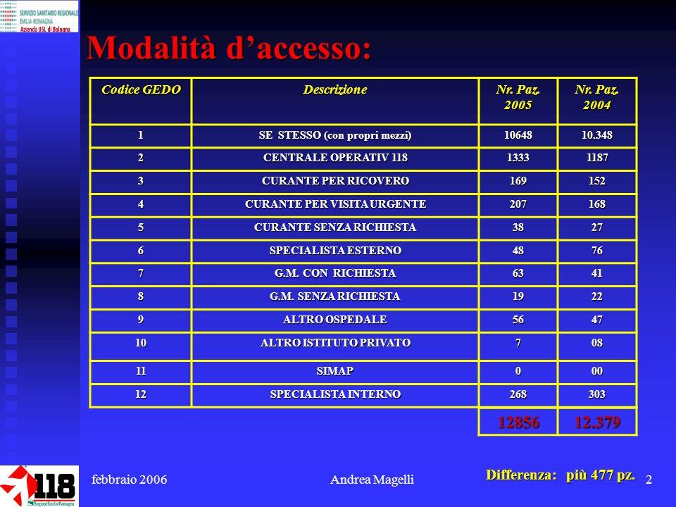 febbraio 2006Andrea Magelli2 Modalità daccesso: Codice GEDO Descrizione Nr.