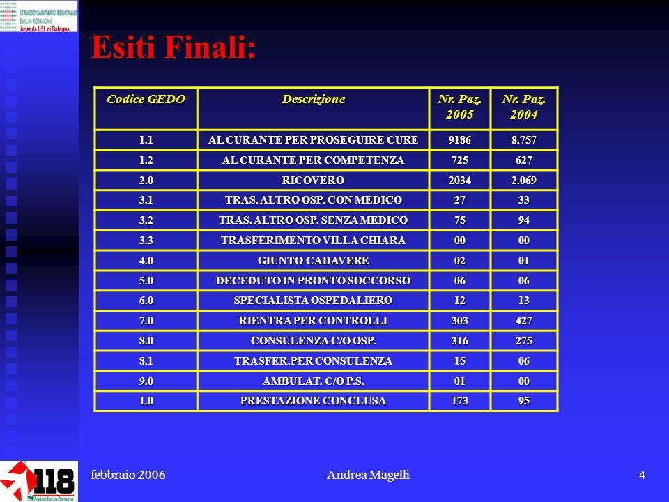 febbraio 2006Andrea Magelli4 Esiti Finali: Codice GEDO Descrizione Nr.