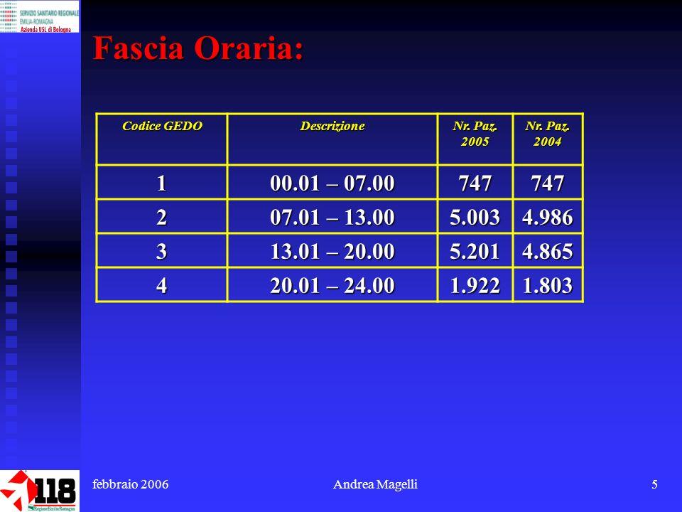 febbraio 2006Andrea Magelli5 Fascia Oraria: Codice GEDO Descrizione Nr.