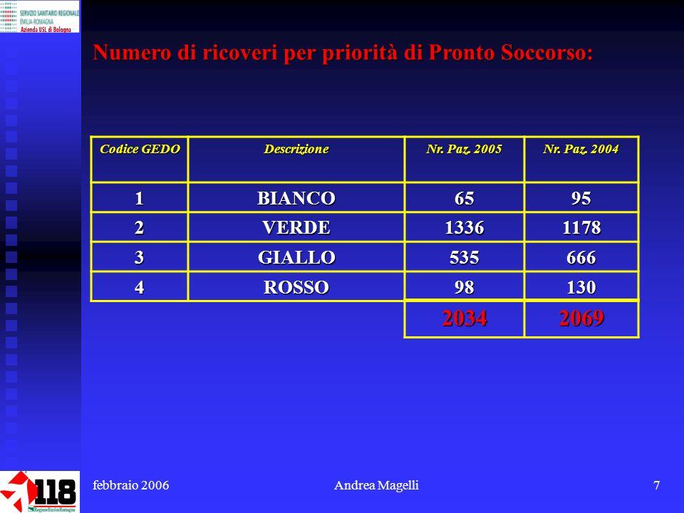 febbraio 2006Andrea Magelli7 Numero di ricoveri per priorità di Pronto Soccorso: Codice GEDO Descrizione Nr.