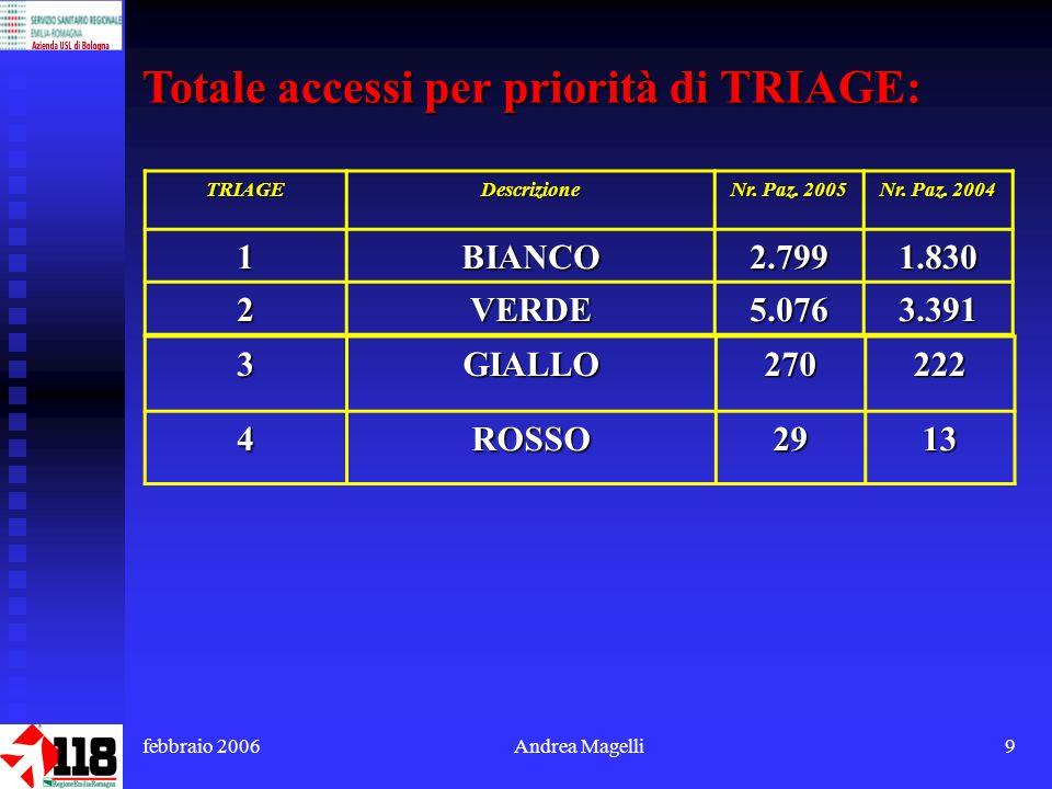 febbraio 2006Andrea Magelli9 Totale accessi per priorità di TRIAGE: TRIAGEDescrizione Nr.