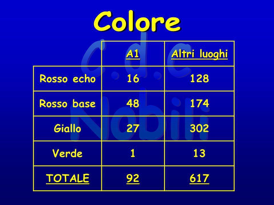 A1 Altri luoghi Rosso echo16128 Rosso base48174 Giallo27302 Verde113 TOTALE92617