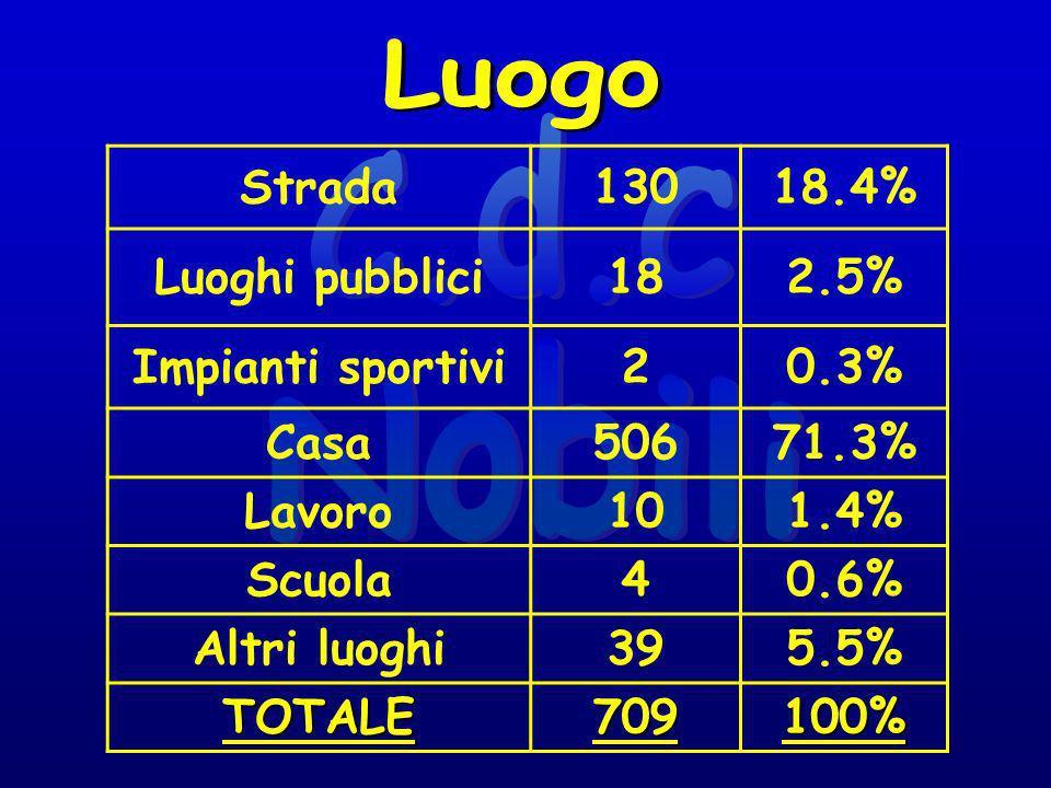 Strada13018.4% Luoghi pubblici182.5% Impianti sportivi20.3% Casa50671.3% Lavoro101.4% Scuola40.6% Altri luoghi395.5% TOTALE709100%