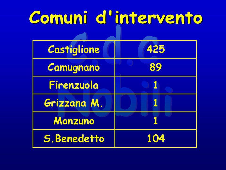 Castiglione425 Camugnano89 Firenzuola1 Grizzana M.1 Monzuno1 S.Benedetto104