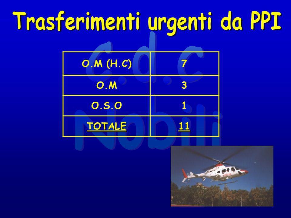 O.M (H.C)7 O.M3 O.S.O1 TOTALE11