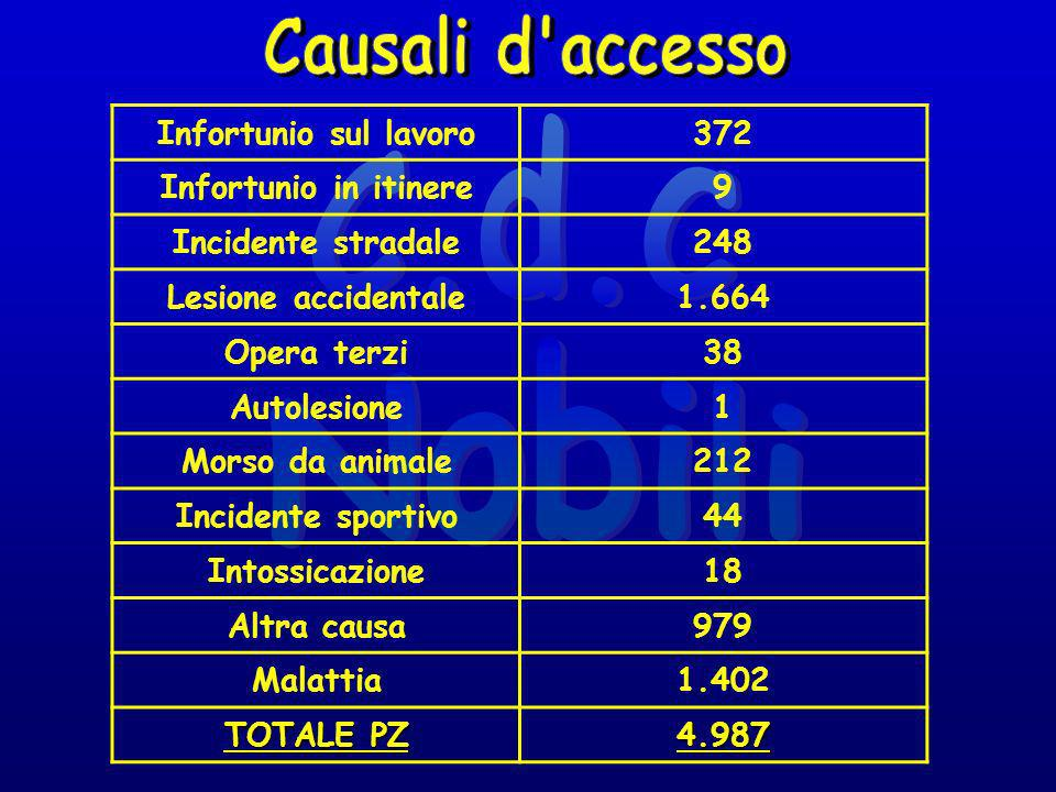 Infortunio sul lavoro372 Infortunio in itinere9 Incidente stradale248 Lesione accidentale1.664 Opera terzi38 Autolesione1 Morso da animale212 Incident