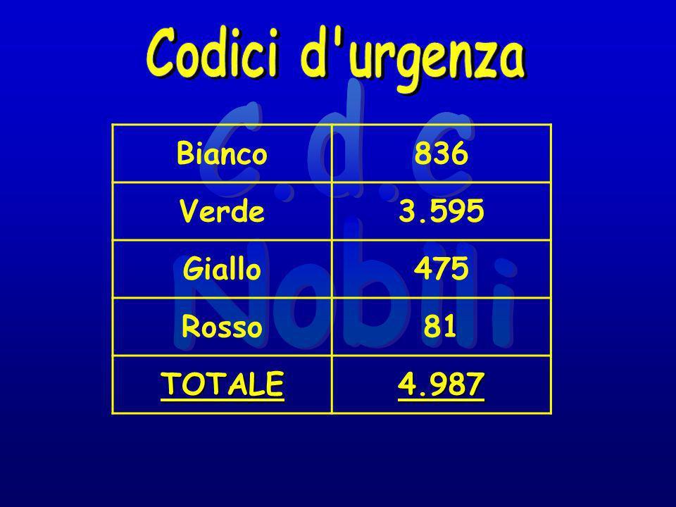 Bianco836 Verde3.595 Giallo475 Rosso81 TOTALE4.987