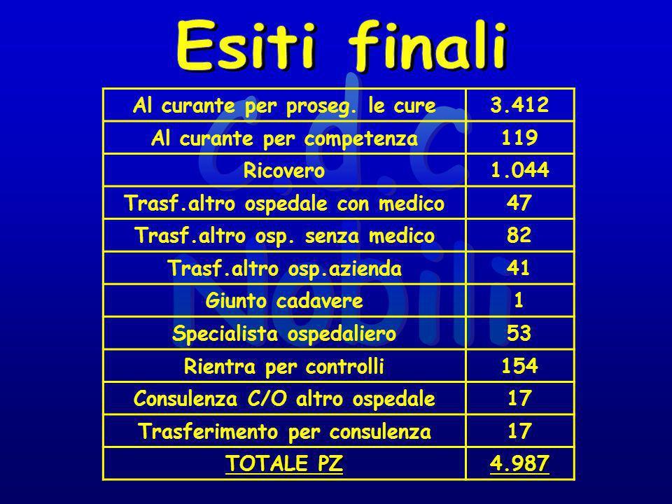 Cardiologia176 Chirurgia150 Medicina582 Ortopedia136 TOTALE1.044