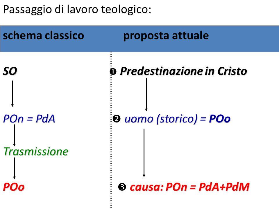 Passaggio di lavoro teologico: schema classico proposta attuale SOPredestinazione in Cristo SO Predestinazione in Cristo POn = PdA uomo (storico) = PO