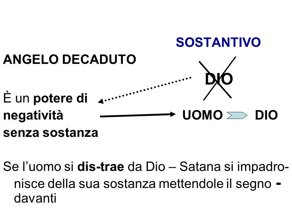 SOSTANTIVO ANGELO DECADUTO DIO È un potere di negatività UOMO DIO senza sostanza Se luomo si dis-trae da Dio – Satana si impadro- nisce della sua sost