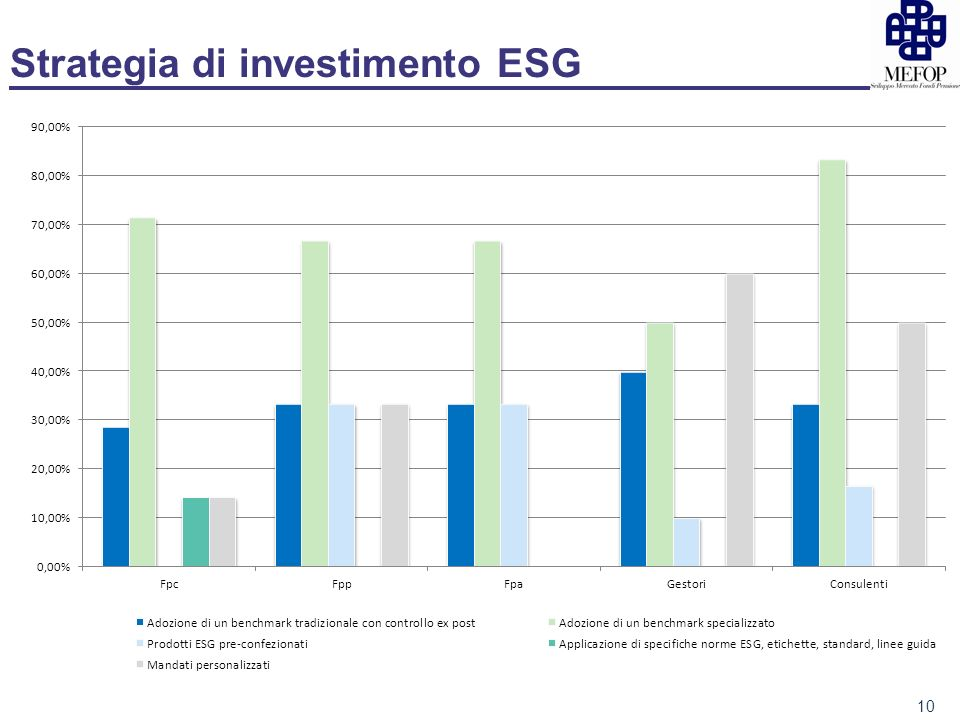 Strategia di investimento ESG 10