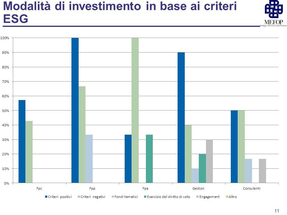 Modalità di investimento in base ai criteri ESG 11