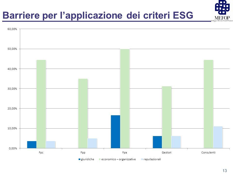 Barriere per lapplicazione dei criteri ESG 13