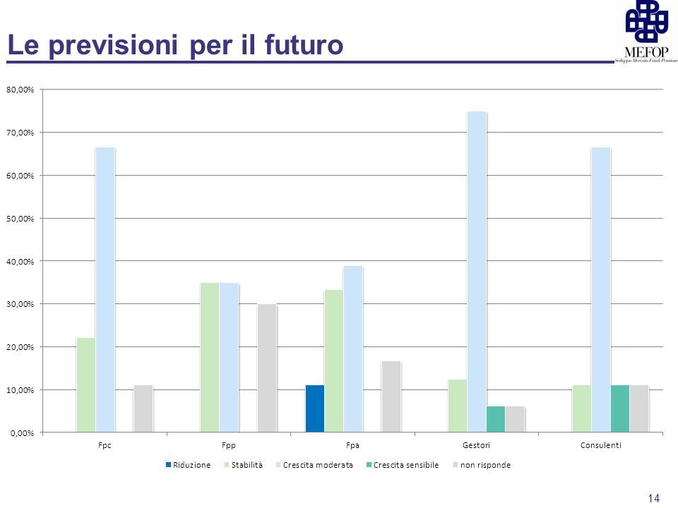 Le previsioni per il futuro 14