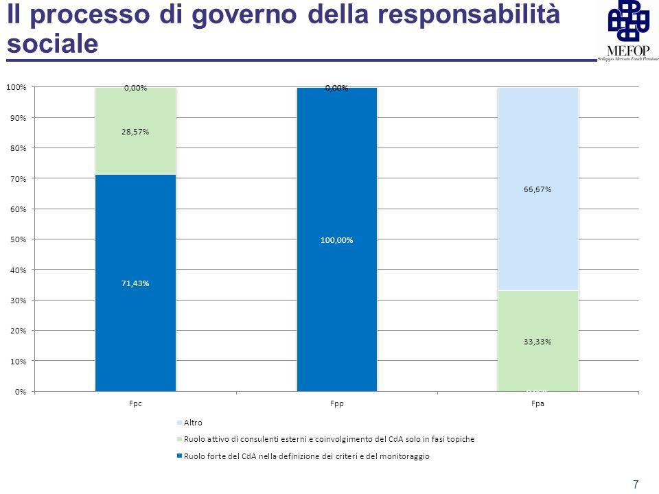 Il processo di governo della responsabilità sociale 7