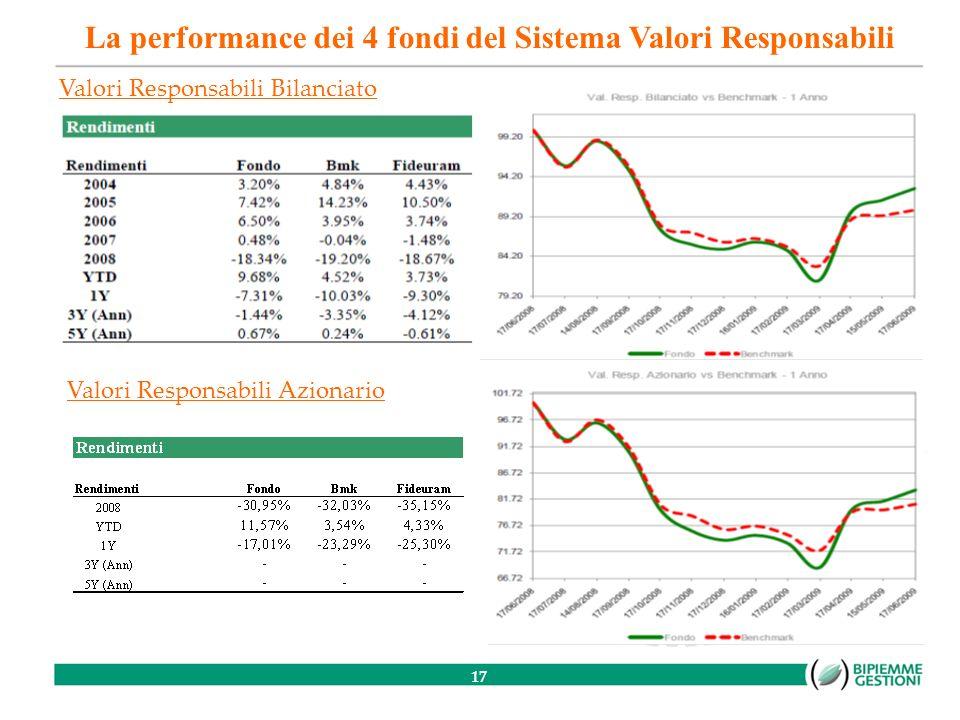 17 Valori Responsabili Azionario Valori Responsabili Bilanciato La performance dei 4 fondi del Sistema Valori Responsabili