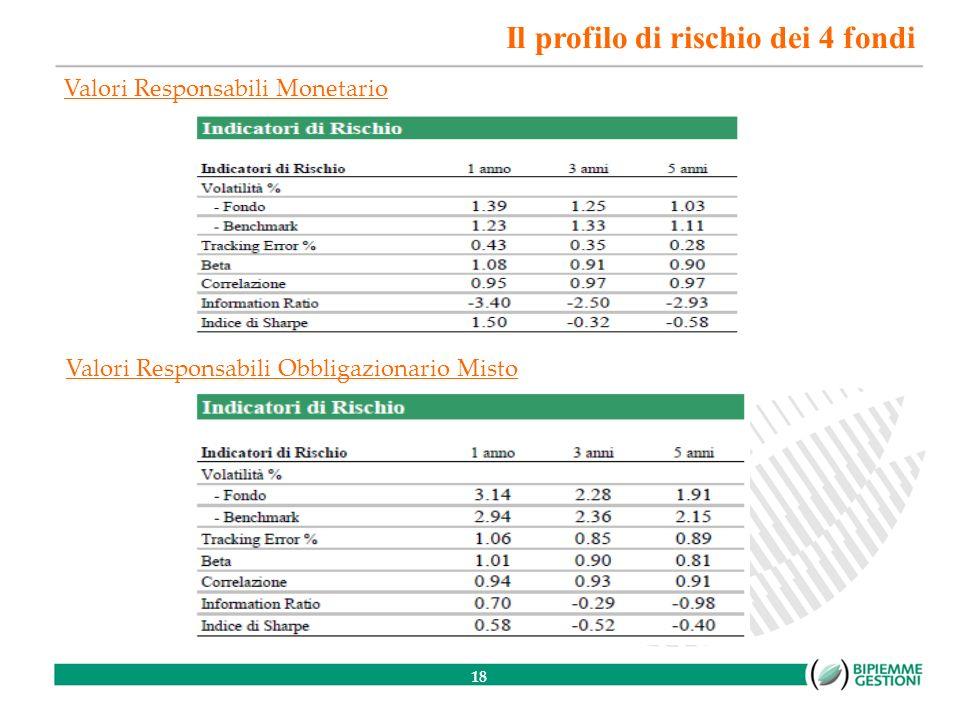 18 Valori Responsabili Monetario Valori Responsabili Obbligazionario Misto Il profilo di rischio dei 4 fondi