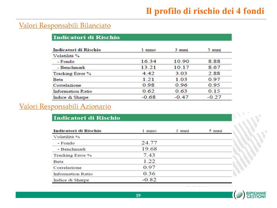 19 Valori Responsabili Azionario Valori Responsabili Bilanciato Il profilo di rischio dei 4 fondi