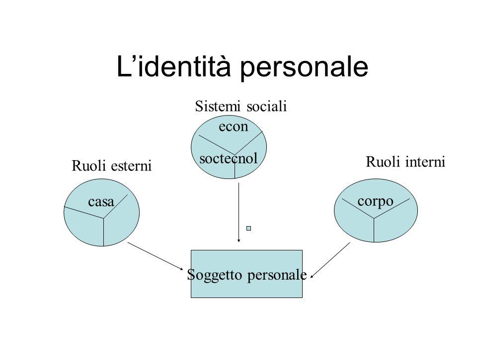 Lidentità personale casa soctecnol corpo Soggetto personale econ Sistemi sociali Ruoli interni Ruoli esterni