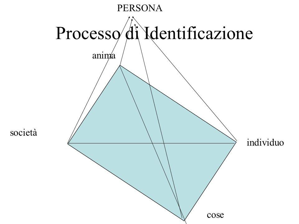 Processo di Identificazione società cose individuo anima PERSONA
