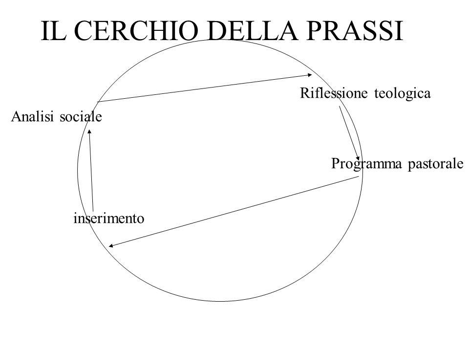 Analisi sociale inserimento Programma pastorale Riflessione teologica IL CERCHIO DELLA PRASSI