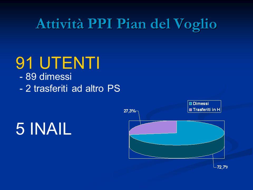 Attività PPI Pian del Voglio 91 UTENTI - 89 dimessi - 2 trasferiti ad altro PS 5 INAIL