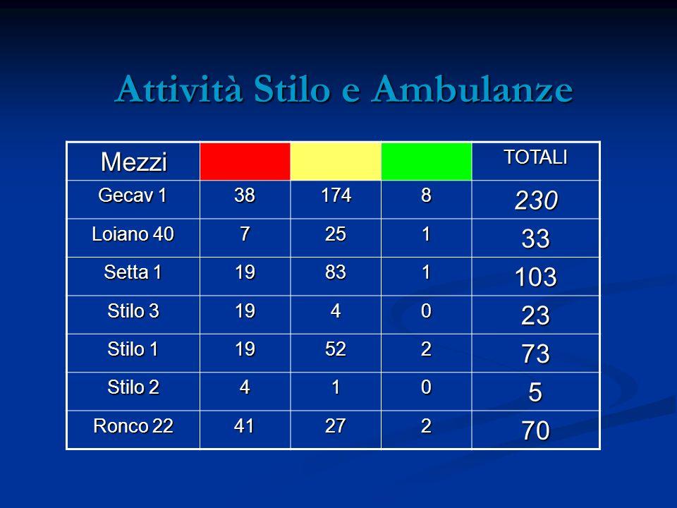 Attività Stilo e Ambulanze Attività Stilo e Ambulanze MezziTOTALI Gecav 1 381748230 Loiano 40 725133 Setta 1 19831103 Stilo 3 194023 Stilo 1 1952273 S
