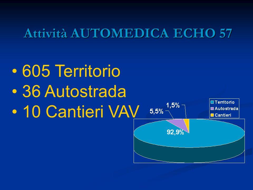 Attività AUTOMEDICA ECHO 57 Attività AUTOMEDICA ECHO 57 605 Territorio 36 Autostrada 10 Cantieri VAV