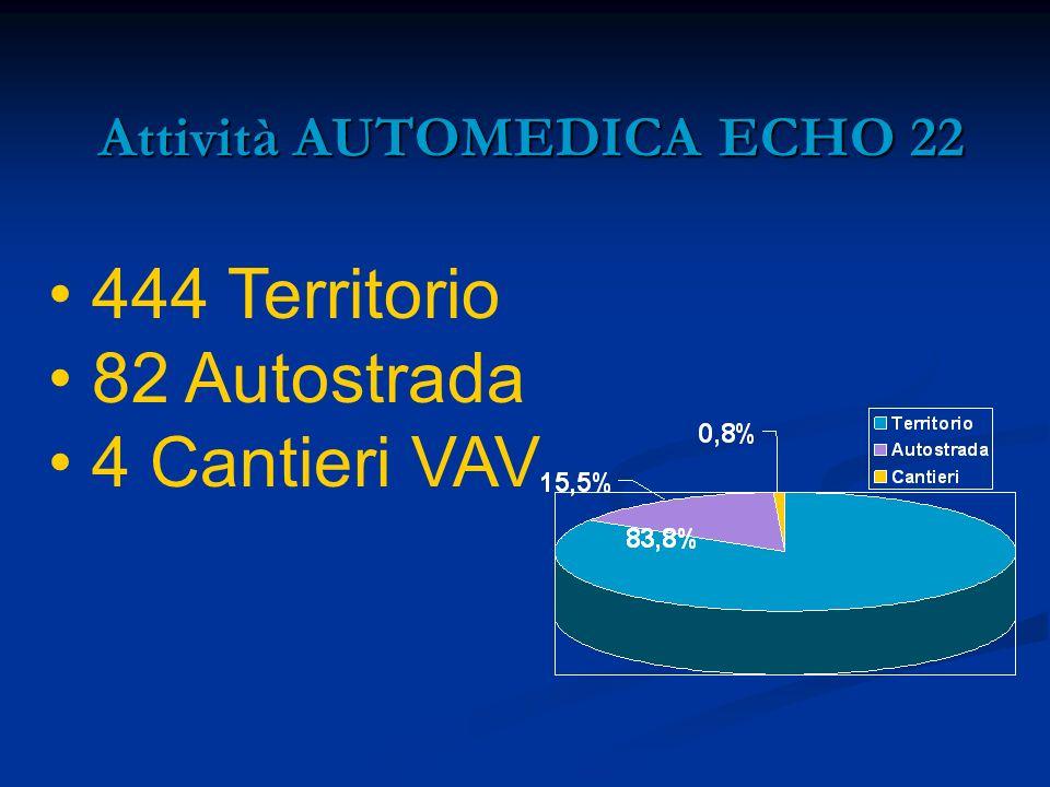 Attività AUTOMEDICA ECHO 22 Attività AUTOMEDICA ECHO 22 444 Territorio 82 Autostrada 4 Cantieri VAV